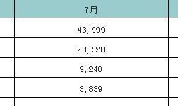 7月份中国废铝进口量环比减少21.5%