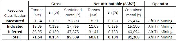 AfriTin:Uis锡矿矿石推断资源量7千万吨 金属量9万吨