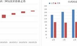 漲勢趨緩——四季度氧化鋁市場展望