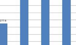 1--6月份,全球原铝产量3161.6万吨
