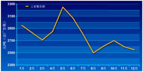 2019年氧化鋁市場跌宕起伏 2020年壓力增加