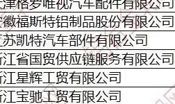 2019年11月中国铝合金车轮出口情况简析