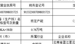 云铝鹤庆溢鑫铝业二期21万吨电解铝项目通电投产