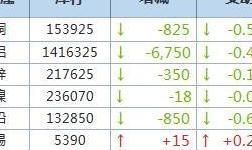 10月9日LME金属库存及注销仓单数据