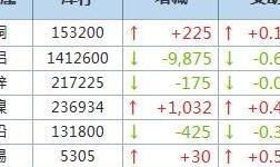 10月13日LME金屬庫存及注銷倉單數據