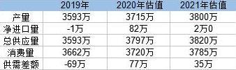 中國2021年將增加300萬噸鋁產能