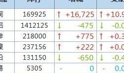 10月14日LME金屬庫存及注銷倉單數據