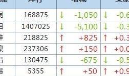 10月15日LME金屬庫存及注銷倉單數據
