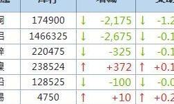 10月28日LME金屬庫存及注銷倉單數據