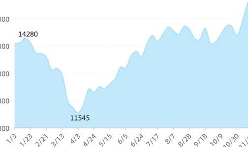 电解铝价狂飙7个月 企业大喊给力!股价业绩还要齐飞多久?