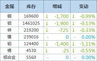11月2日LME金屬庫存及注銷倉單數據