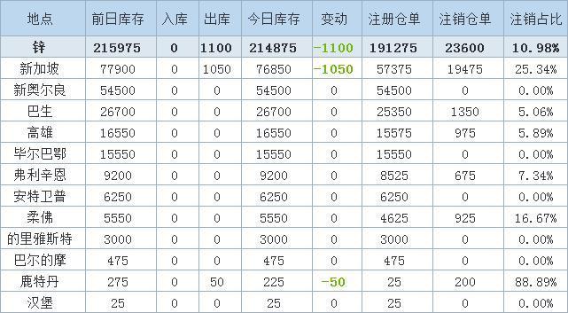 12月11日LME金屬庫存及注銷倉單數據