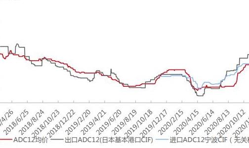 【SMM周报精选】铝价高位震荡 下游畏高废铝价格保持平稳