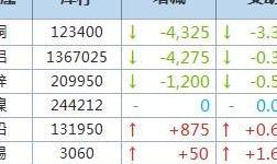 12月18日LME金屬庫存及注銷倉單數據