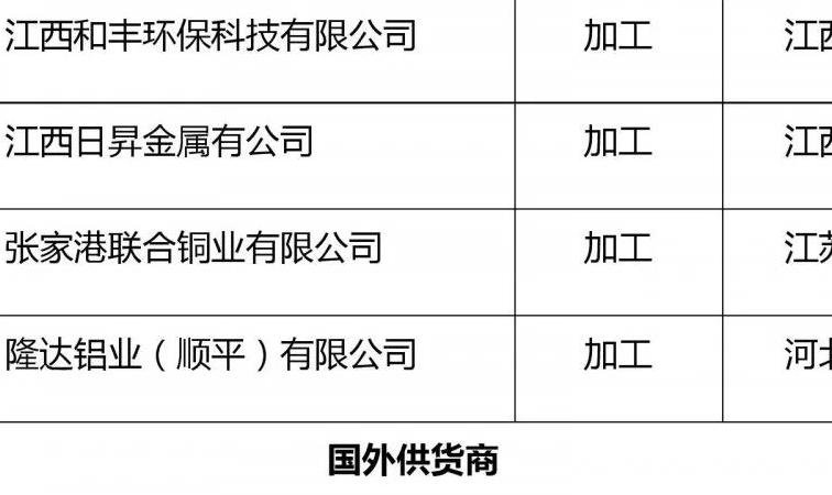 关于再生铜铝原料国外供货商及国内收货人资质认定第 一批公示名单