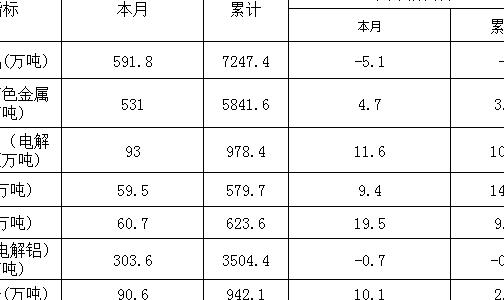 12月有色金属产量:铜材增32.3% 氧化铝降5.1%