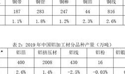 关于发布2019年中国铜铝加工材产量的通报
