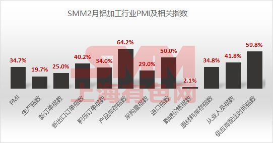 【行業分析】2月鋁加工行業綜合PMI為34.7