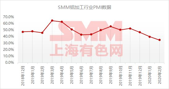 【行业分析】2月铝加工行业综合PMI为34.7