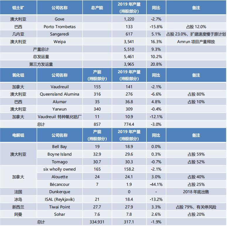 2019年海外主要鋁企生產情況匯總