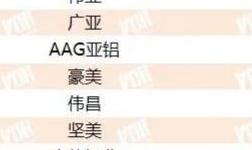 """""""2020年中国房地产开发企业500强供应商・铝型材类""""榜单发布"""