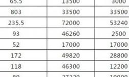 【铝锭总量】截止2月12日,国内铝冶炼厂厂区铝锭库存总量约43.75万吨