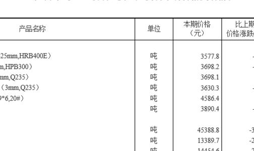 统计局:2月下旬流通领域有色金属市场价格变动情况