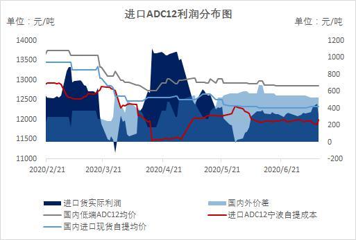 铝价大涨带动熟铝价格被动跟涨 废铝市场成交较差