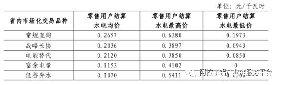 从电力数据看四川水电铝的发展前景