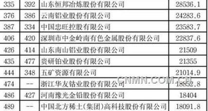 《财富》中国500强发布27家有色企业上榜