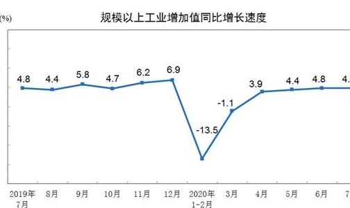 国家统计局:7月份规模以上工业增加值增长4.8%