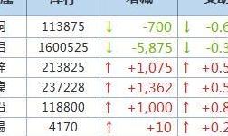 8月13日LME金属库存及注销仓单数据