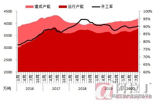 2020年8月中国电解铝产能变化分析