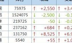 9月10日LME金属库存及注销仓单数据