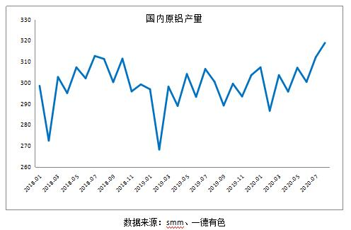 铝消费旺季预期犹在 期价触底上涨