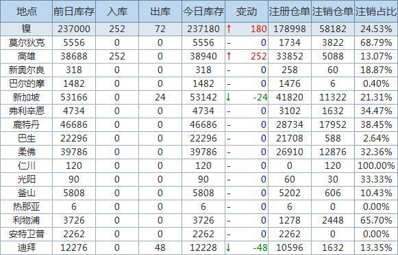 9月15日LME金属库存及注销仓单数据