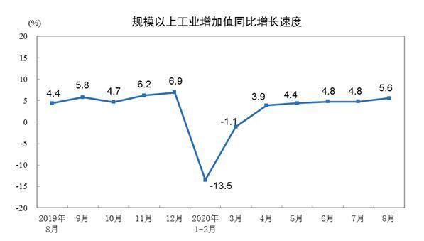 国家统计局:2020年8月份规模以上工业增加值增长5.6%