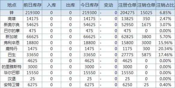 9月23日LME金屬庫存及注銷倉單數據
