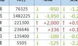 9月24日LME金属库存及注销仓单数据