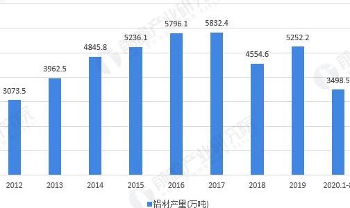 2020年中國鋁材市場發展現狀分析