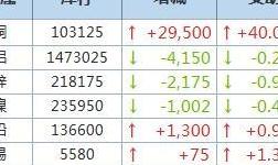 9月28日LME金屬庫存及注銷倉單數據