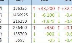 9月29日LME金屬庫存及注銷倉單數據