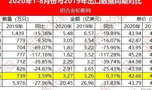 2020年8月中國大陸鋁合金車輪出口情況簡析