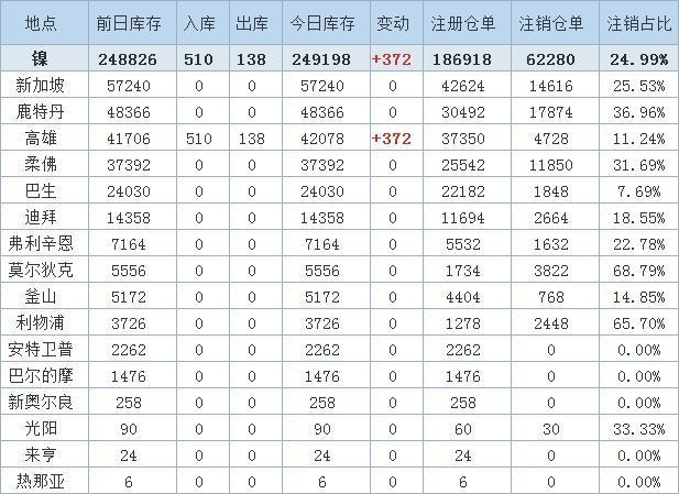 1月12日LME金属库存及注销仓单数据