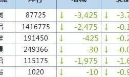 1月22日LME金属库存及注销仓单数据