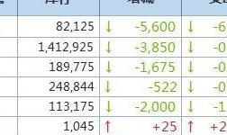 1月25日LME金属库存及注销仓单数据