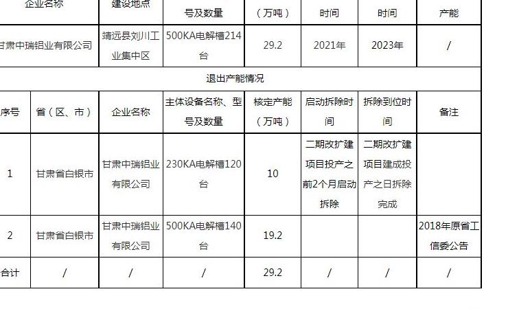 关于甘肃中瑞铝业有限公司二期改扩建项目产能置换方案的公告