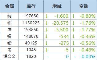 10月11日LME金属库存及注销仓单数据