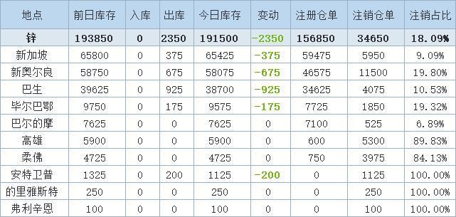10月12日LME金属库存及注销仓单数据