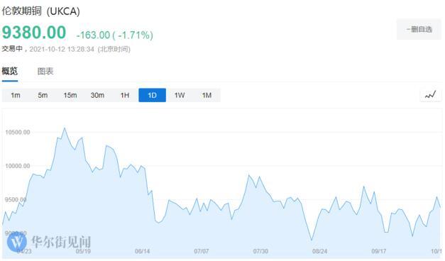 全 球能源危机:铝价一飞冲天,但铜价会遭殃吗?